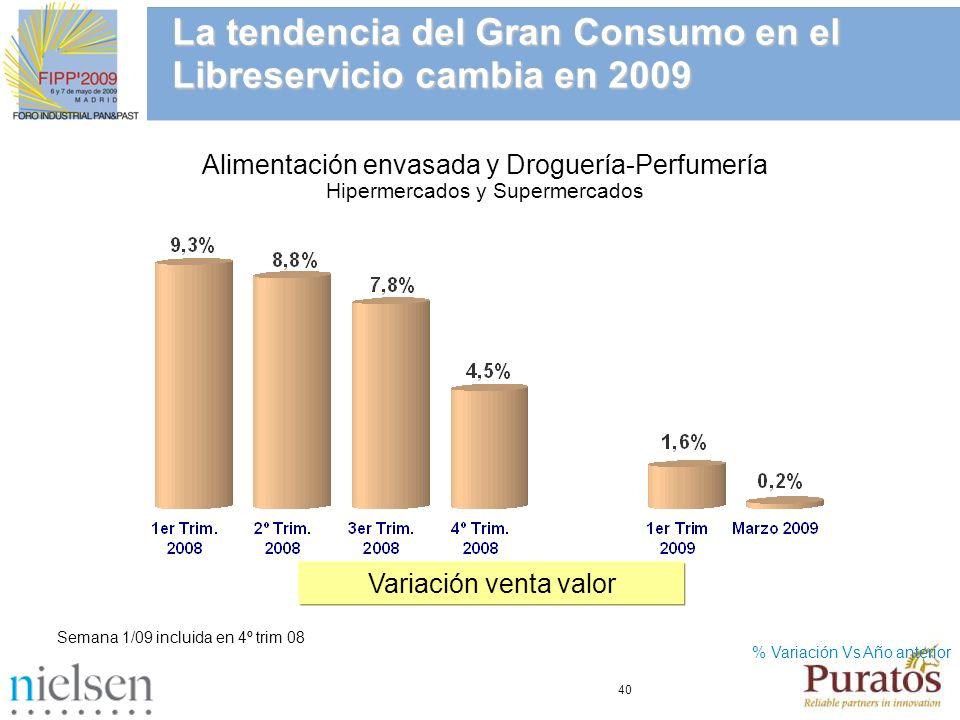 40 La tendencia del Gran Consumo en el Libreservicio cambia en 2009 % Variación Vs Año anterior Variación venta valor Semana 1/09 incluida en 4º trim