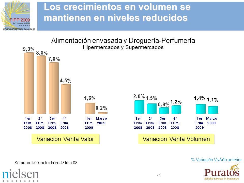 41 Los crecimientos en volumen se mantienen en niveles reducidos % Variación Vs Año anterior Variación Venta ValorVariación Venta Volumen Semana 1/09