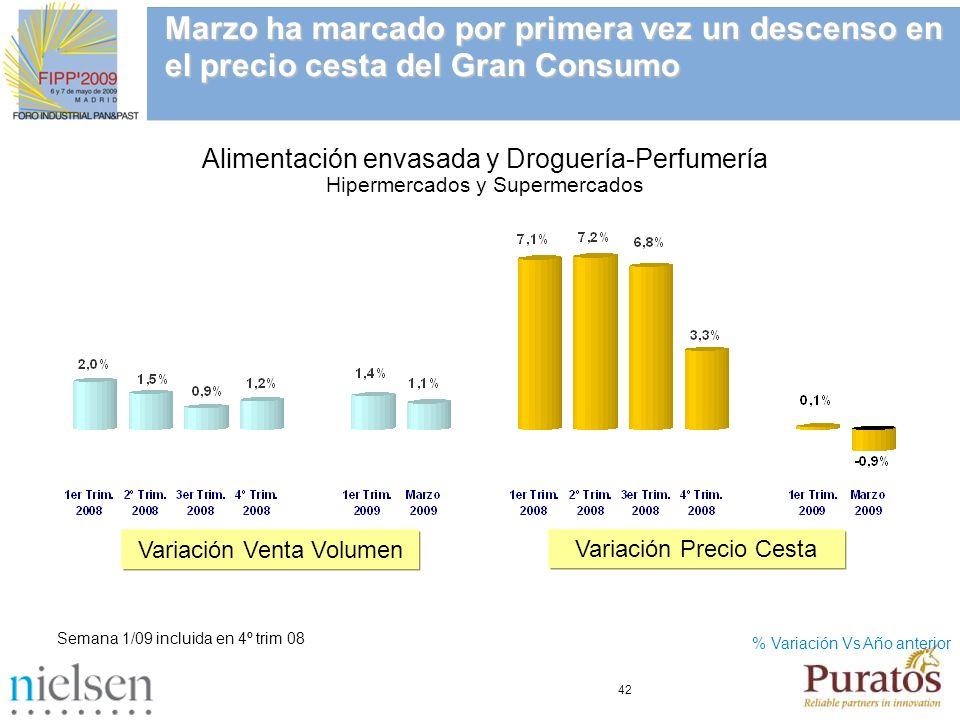 42 Marzo ha marcado por primera vez un descenso en el precio cesta del Gran Consumo % Variación Vs Año anterior Variación Venta Volumen Variación Prec
