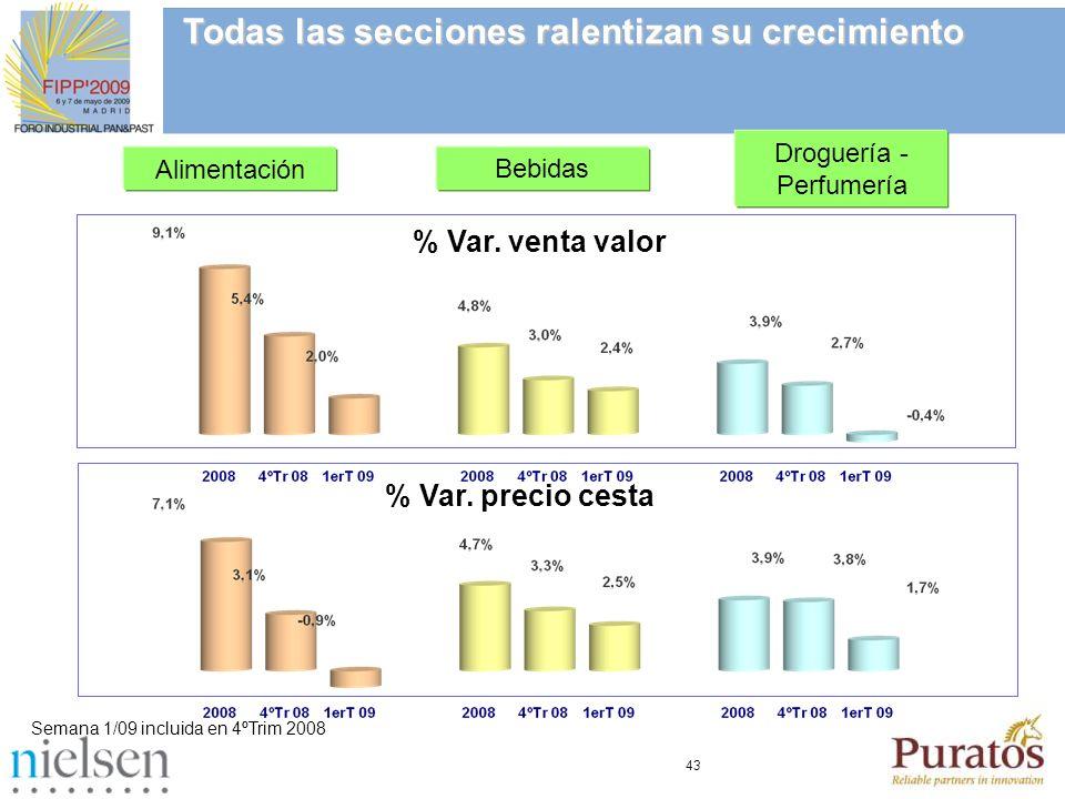 43 % Var. venta valor Alimentación Bebidas Droguería - Perfumería Todas las secciones ralentizan su crecimiento Semana 1/09 incluida en 4ºTrim 2008 %