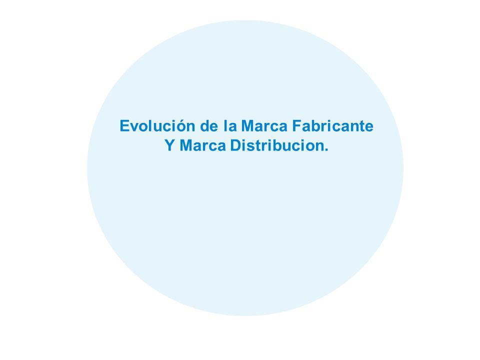 44 Evolución de la Marca Fabricante Y Marca Distribucion.