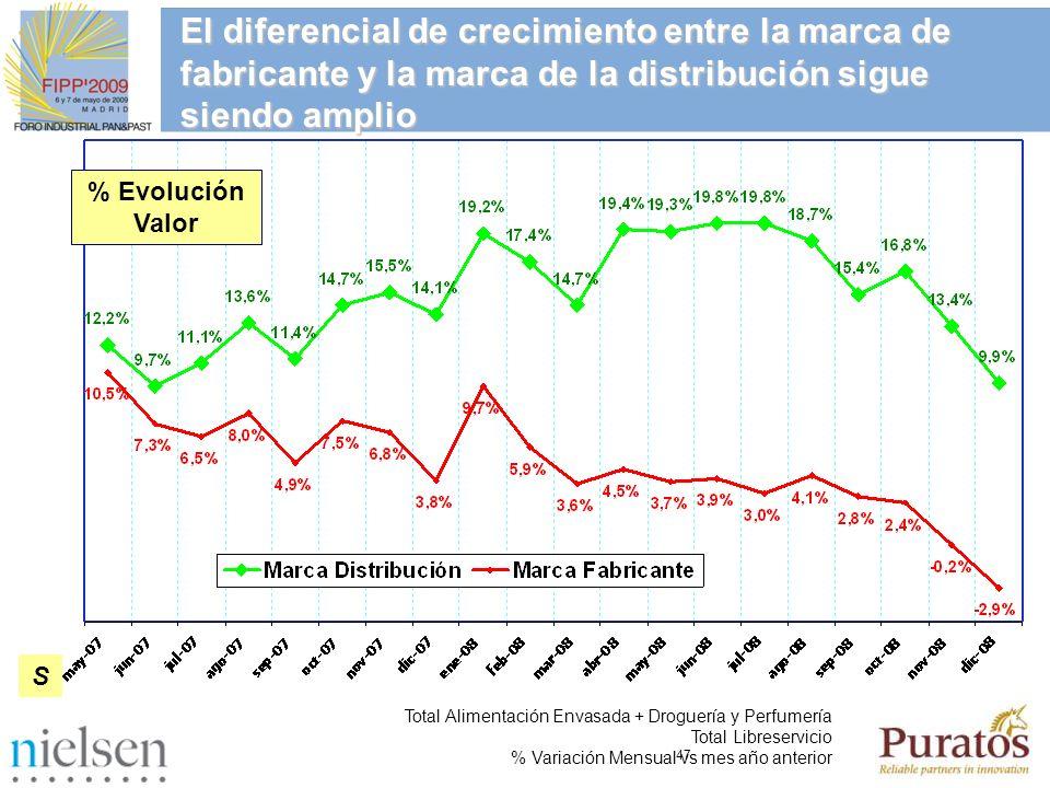 47 % Evolución Valor S El diferencial de crecimiento entre la marca de fabricante y la marca de la distribución sigue siendo amplio Total Alimentación
