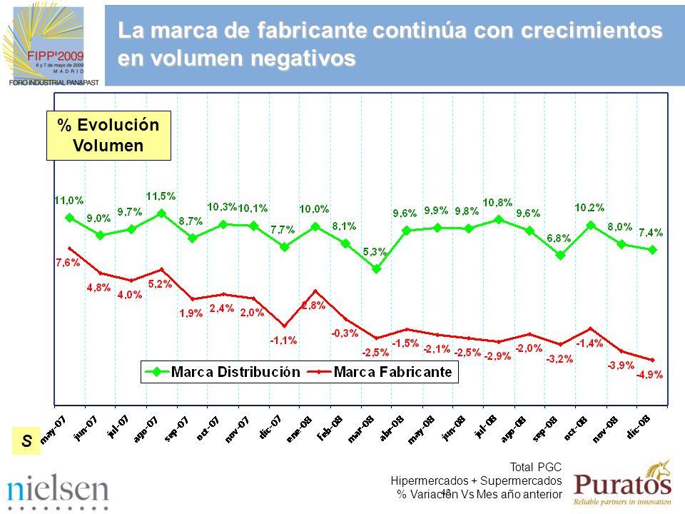 48 % Evolución Volumen Total PGC Hipermercados + Supermercados % Variación Vs Mes año anterior S La marca de fabricante continúa con crecimientos en v