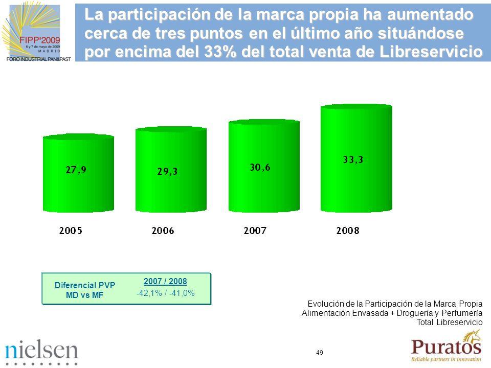 49 La participación de la marca propia ha aumentado cerca de tres puntos en el último año situándose por encima del 33% del total venta de Libreservic