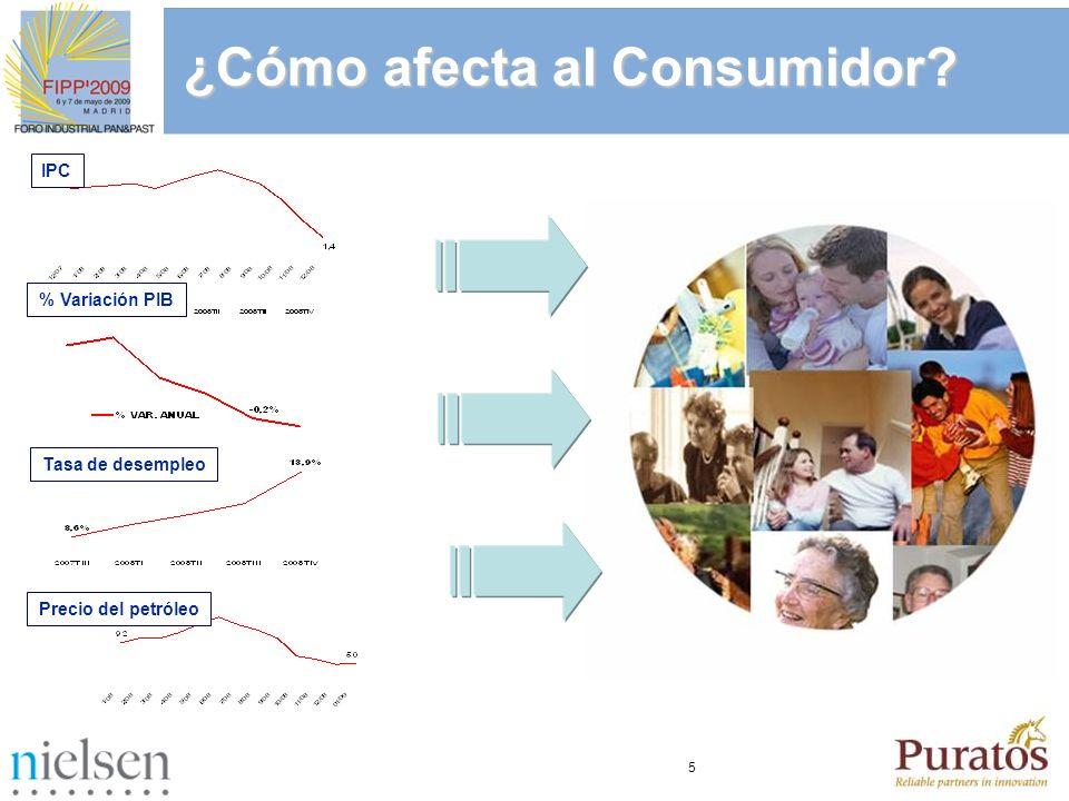 5 IPC % Variación PIB Tasa de desempleo Precio del petróleo ¿Cómo afecta al Consumidor?