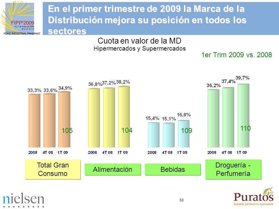 50 En el primer trimestre de 2009 la Marca de la Distribución mejora su posición en todos los sectores Cuota en valor de la MD Hipermercados y Superme
