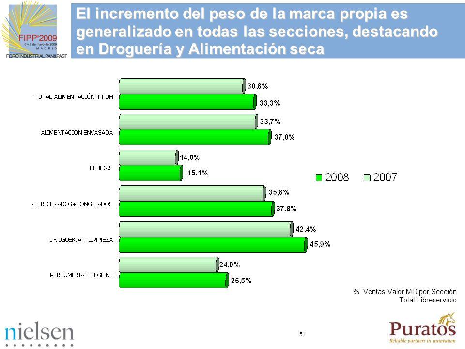 51 % Ventas Valor MD por Sección Total Libreservicio El incremento del peso de la marca propia es generalizado en todas las secciones, destacando en D