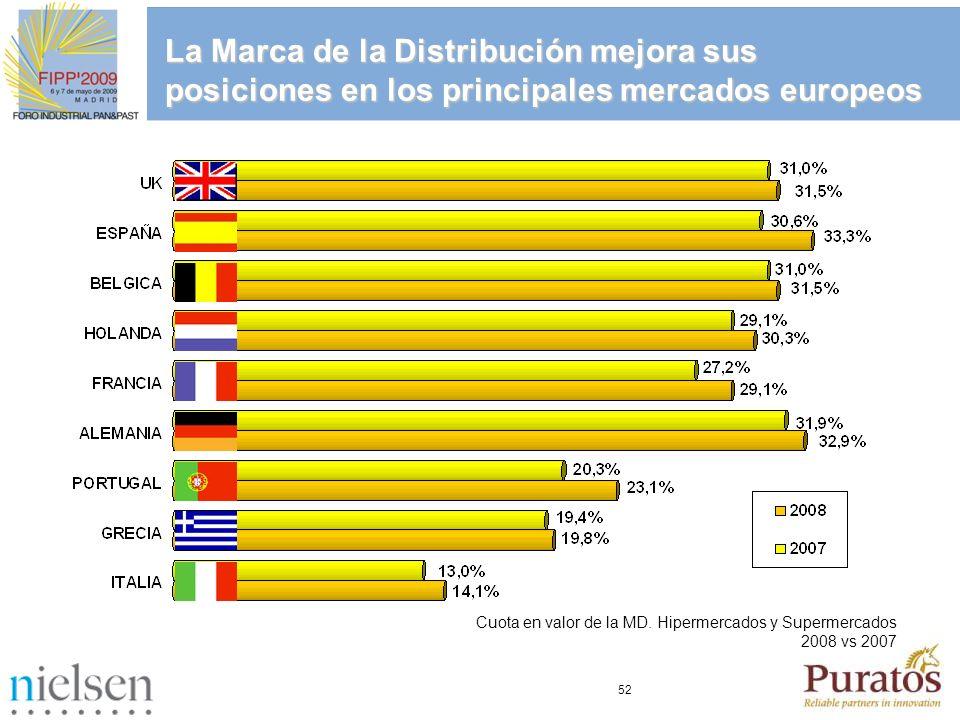 52 La Marca de la Distribución mejora sus posiciones en los principales mercados europeos Cuota en valor de la MD. Hipermercados y Supermercados 2008