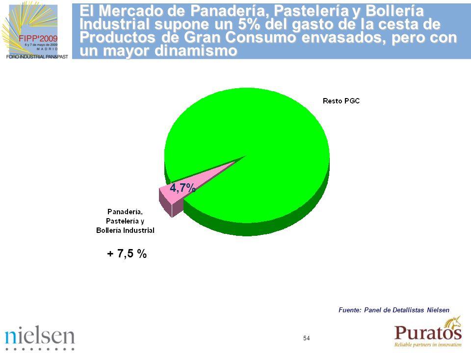 54 4,7% + 7,5 % El Mercado de Panadería, Pastelería y Bollería Industrial supone un 5% del gasto de la cesta de Productos de Gran Consumo envasados, p