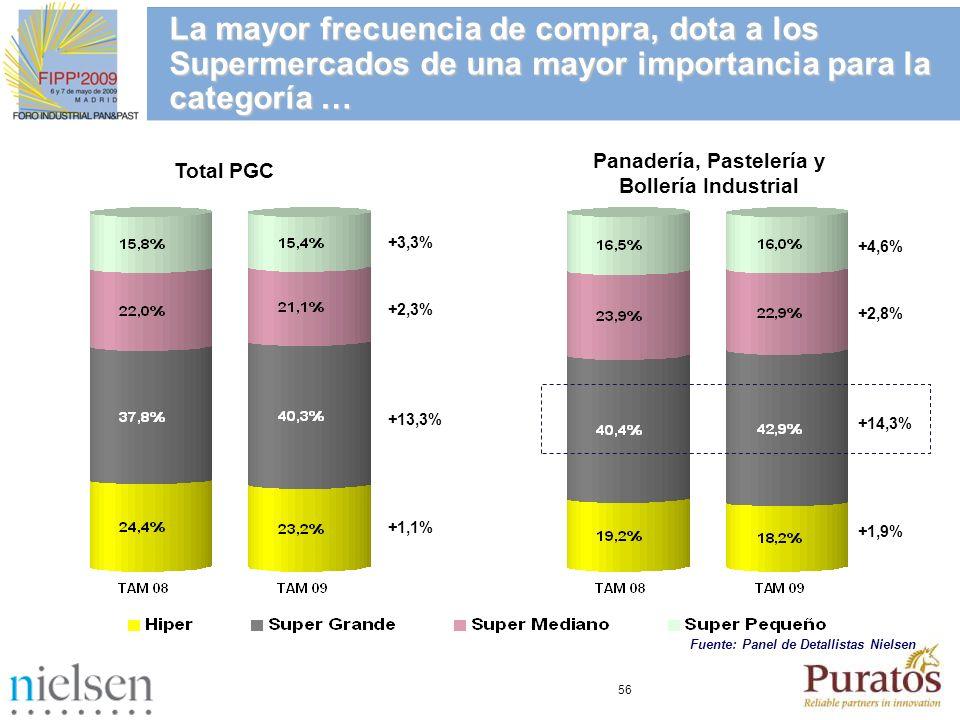 56 Total PGC Panadería, Pastelería y Bollería Industrial +3,3% +2,3% +13,3% +1,1% +4,6% +2,8% +14,3% +1,9% La mayor frecuencia de compra, dota a los S