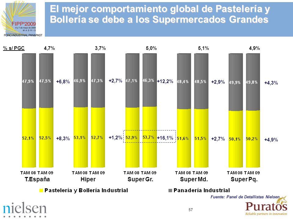 57 T.EspañaHiperSuper Gr.Super Md.Super Pq. +6,8% +8,3% +2,7% +1,2% +12,2% +16,1% +2,9% +2,7% +4,3% +4,9% % s/ PGC 4,7% 3,7% 5,0% 5,1% 4,9% El mejor c