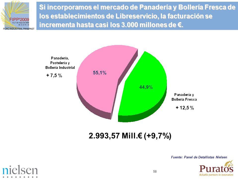 58 55,1% + 7,5 % Si incorporamos el mercado de Panadería y Bollería Fresca de los establecimientos de Libreservicio, la facturación se incrementa hast