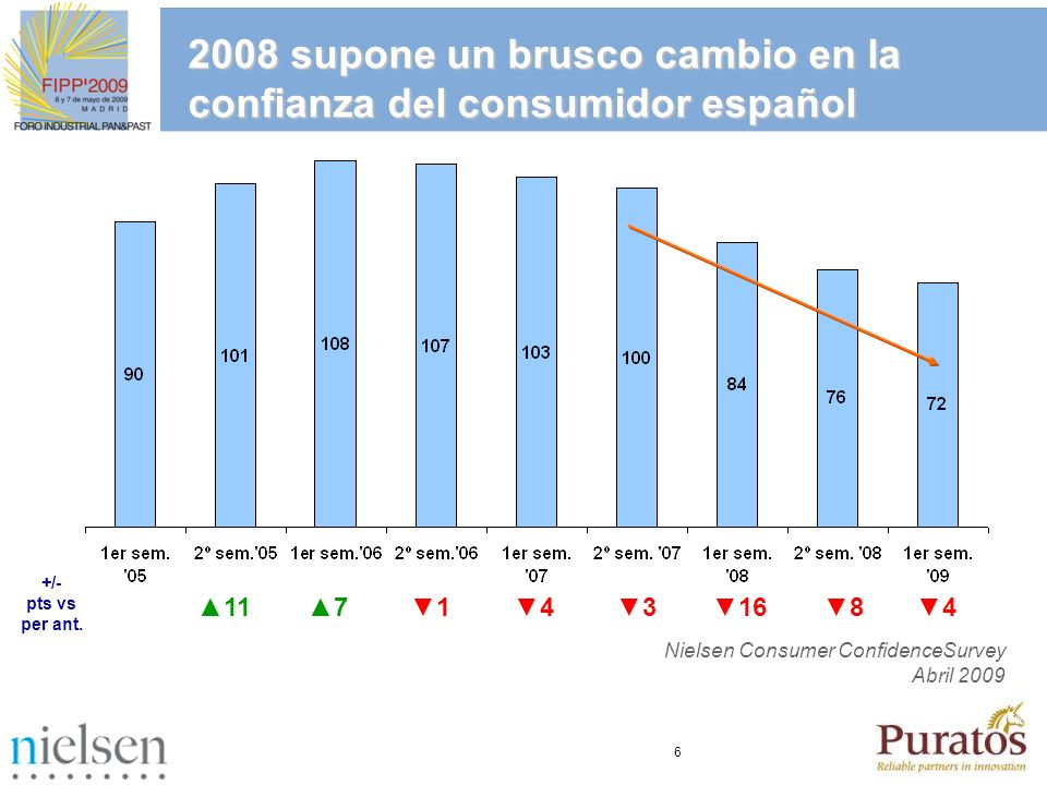 7 España no es una excepción en el contexto europeo -18-14-19-23-21-14-19-5-12-14-33 -10-3 -31-6 +/- vs año ant ---- Promedio europeo 71 Nielsen Consumer Confidence Survey Abril 2009