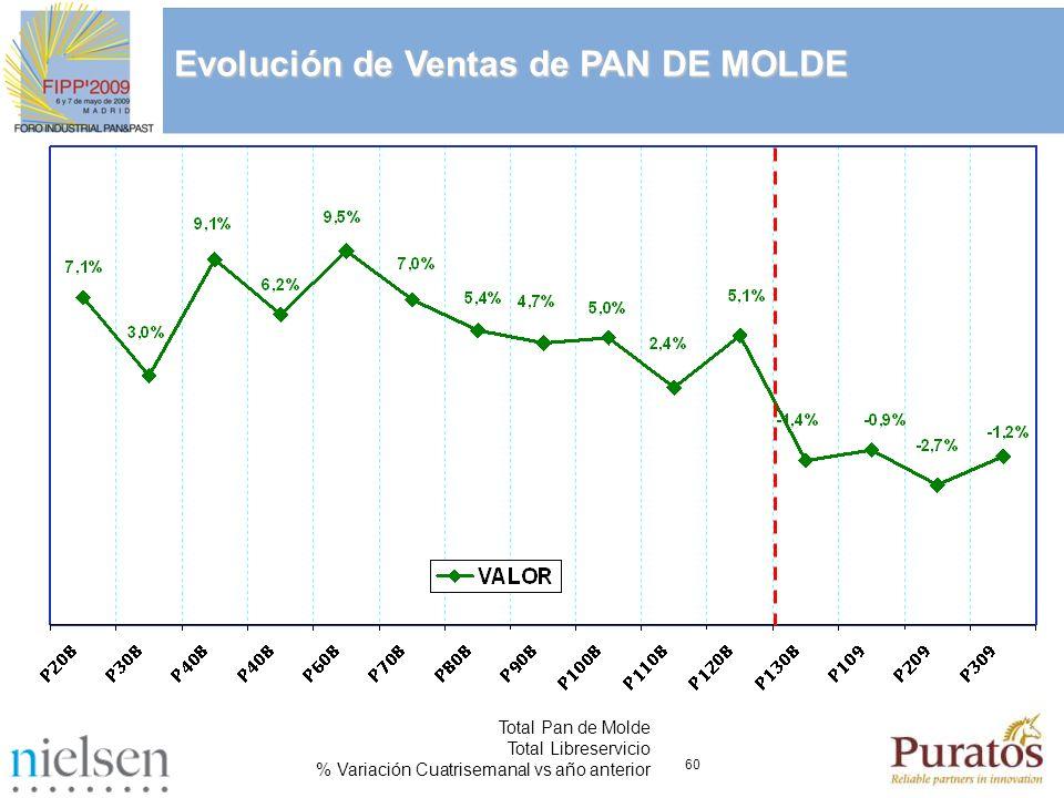 60 Evolución de Ventas de PAN DE MOLDE Total Pan de Molde Total Libreservicio % Variación Cuatrisemanal vs año anterior