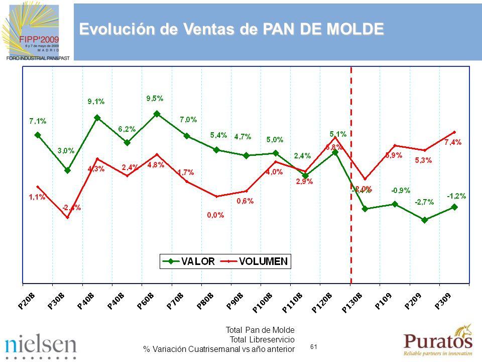 61 Total Pan de Molde Total Libreservicio % Variación Cuatrisemanal vs año anterior Evolución de Ventas de PAN DE MOLDE