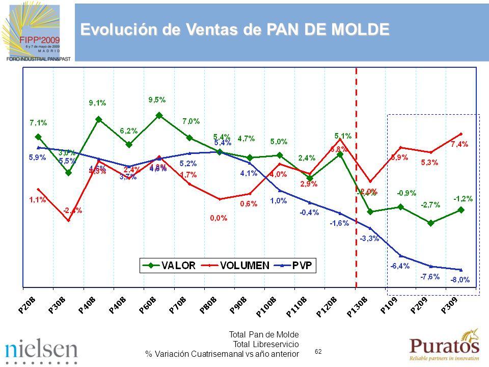 62 Total Pan de Molde Total Libreservicio % Variación Cuatrisemanal vs año anterior Evolución de Ventas de PAN DE MOLDE
