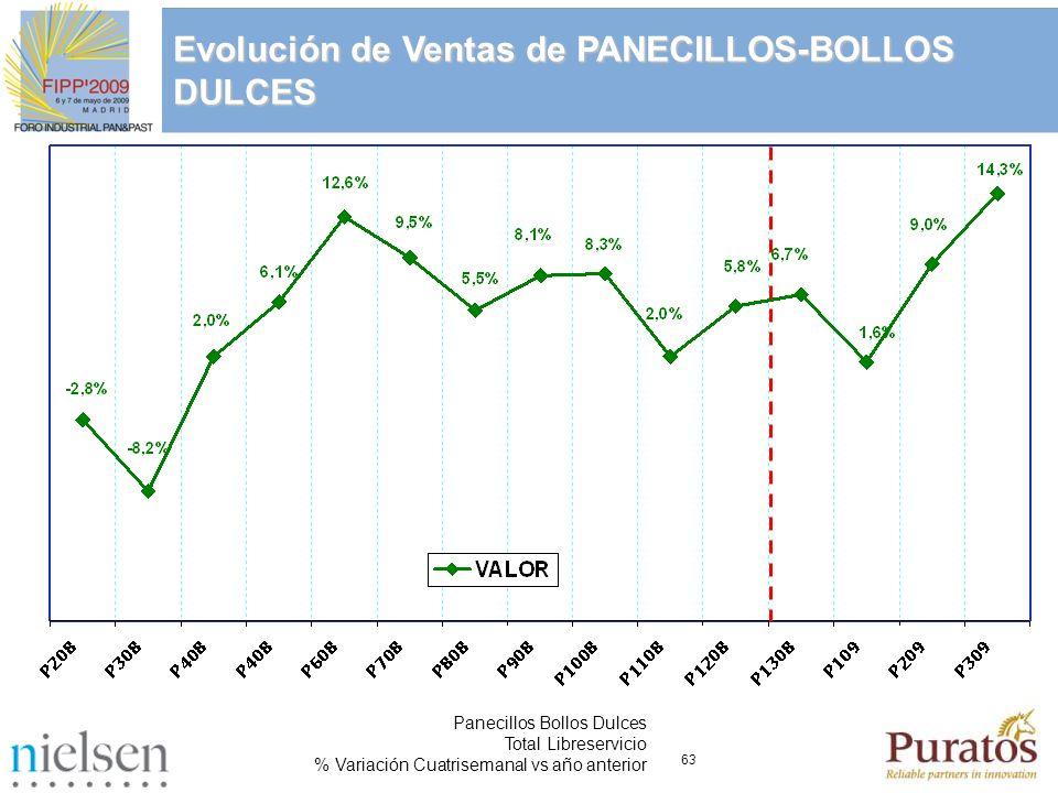 63 Panecillos Bollos Dulces Total Libreservicio % Variación Cuatrisemanal vs año anterior Evolución de Ventas de PANECILLOS-BOLLOS DULCES
