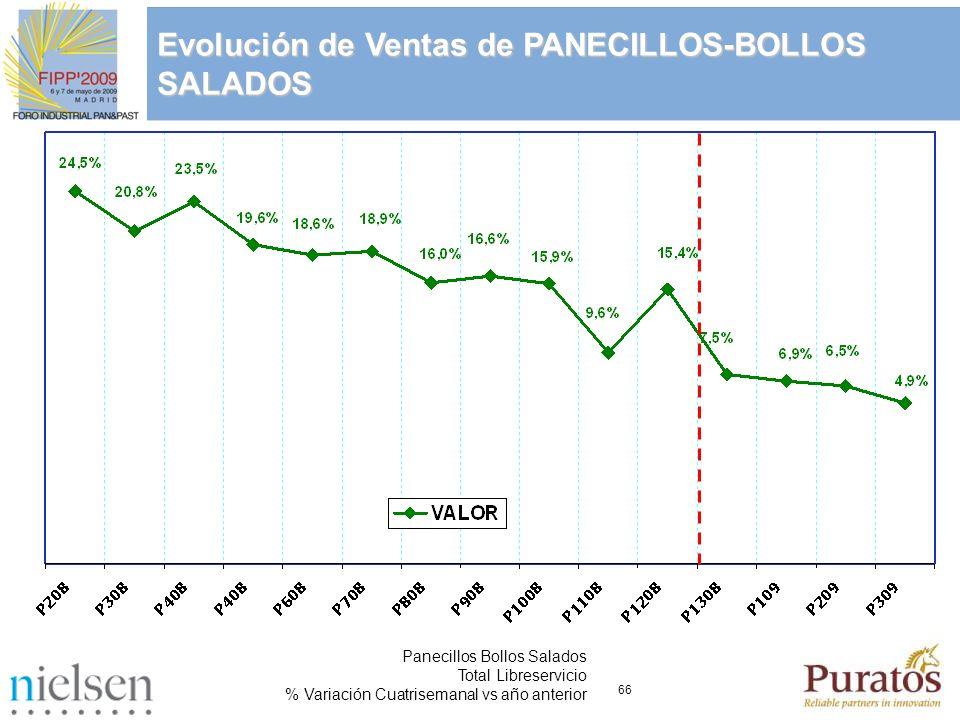 66 Panecillos Bollos Salados Total Libreservicio % Variación Cuatrisemanal vs año anterior Evolución de Ventas de PANECILLOS-BOLLOS SALADOS