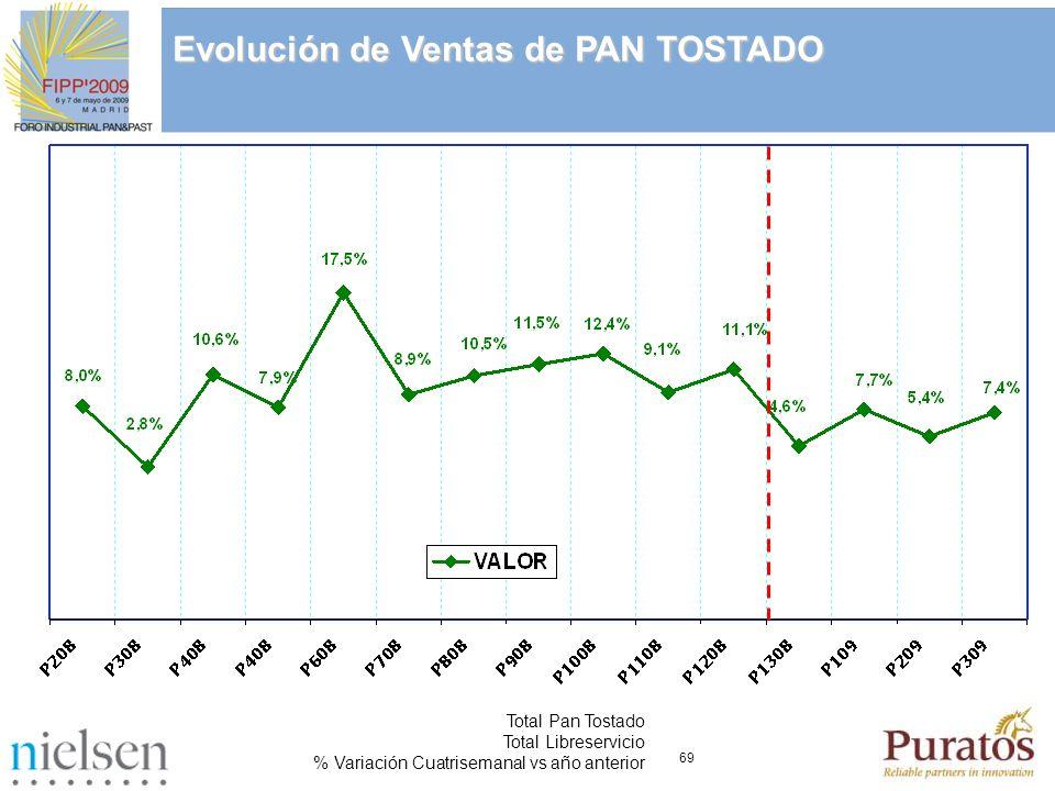 69 Total Pan Tostado Total Libreservicio % Variación Cuatrisemanal vs año anterior Evolución de Ventas de PAN TOSTADO