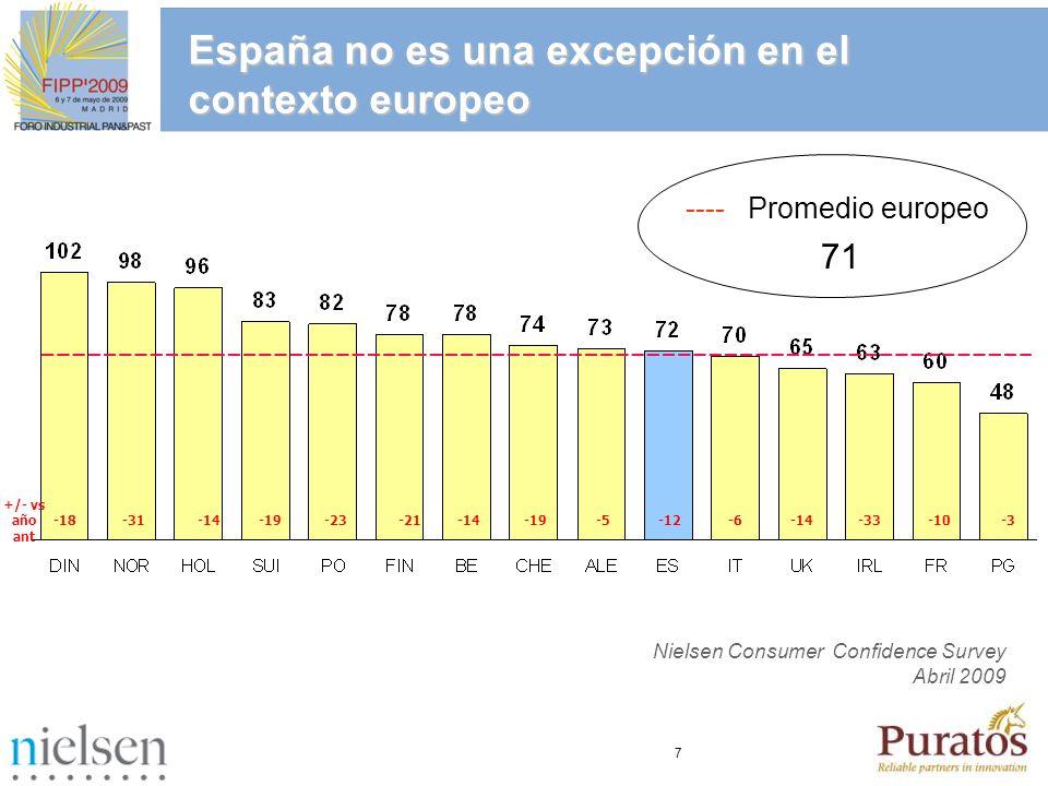 7 España no es una excepción en el contexto europeo -18-14-19-23-21-14-19-5-12-14-33 -10-3 -31-6 +/- vs año ant ---- Promedio europeo 71 Nielsen Consu