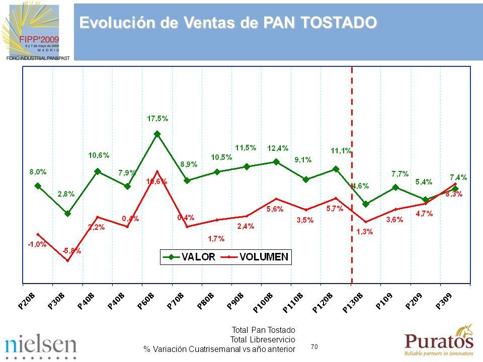 70 Total Pan Tostado Total Libreservicio % Variación Cuatrisemanal vs año anterior Evolución de Ventas de PAN TOSTADO