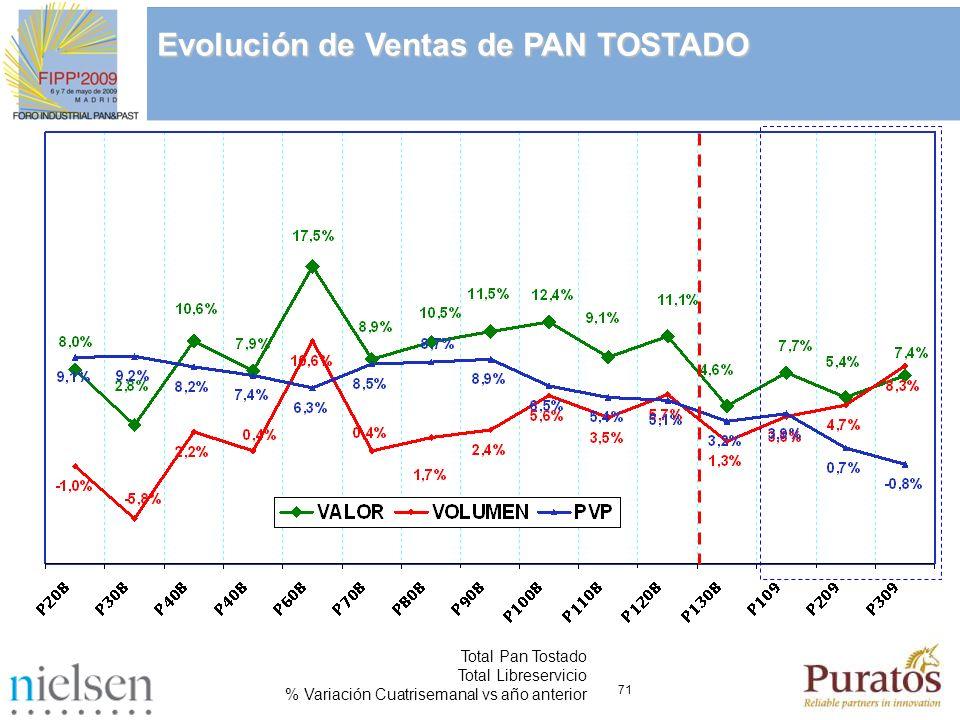 71 Total Pan Tostado Total Libreservicio % Variación Cuatrisemanal vs año anterior Evolución de Ventas de PAN TOSTADO