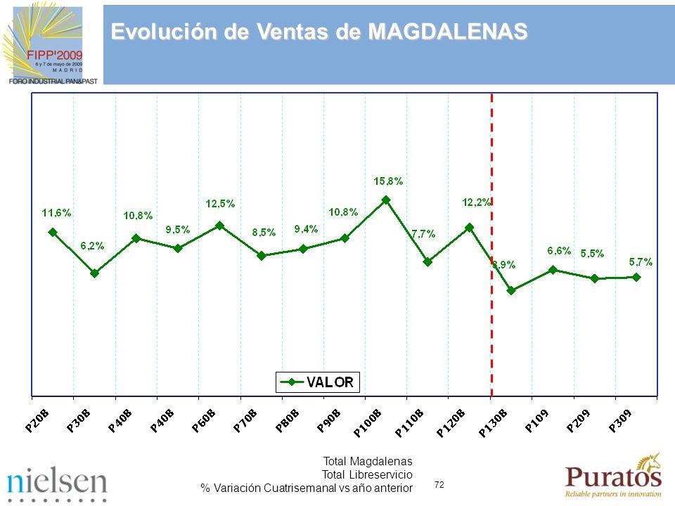 72 Total Magdalenas Total Libreservicio % Variación Cuatrisemanal vs año anterior Evolución de Ventas de MAGDALENAS