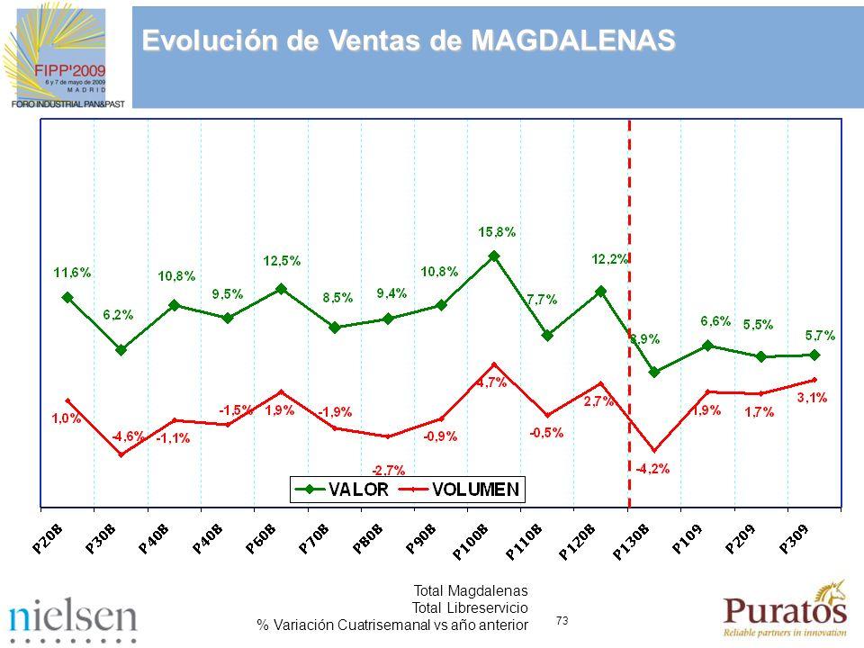 73 Total Magdalenas Total Libreservicio % Variación Cuatrisemanal vs año anterior Evolución de Ventas de MAGDALENAS