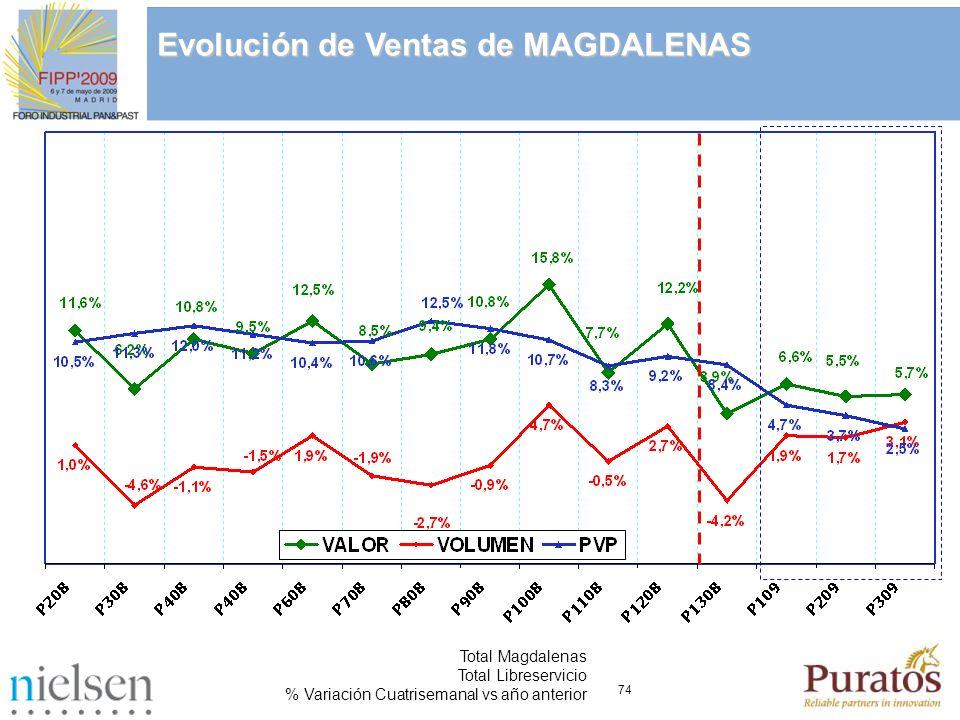 74 Total Magdalenas Total Libreservicio % Variación Cuatrisemanal vs año anterior Evolución de Ventas de MAGDALENAS