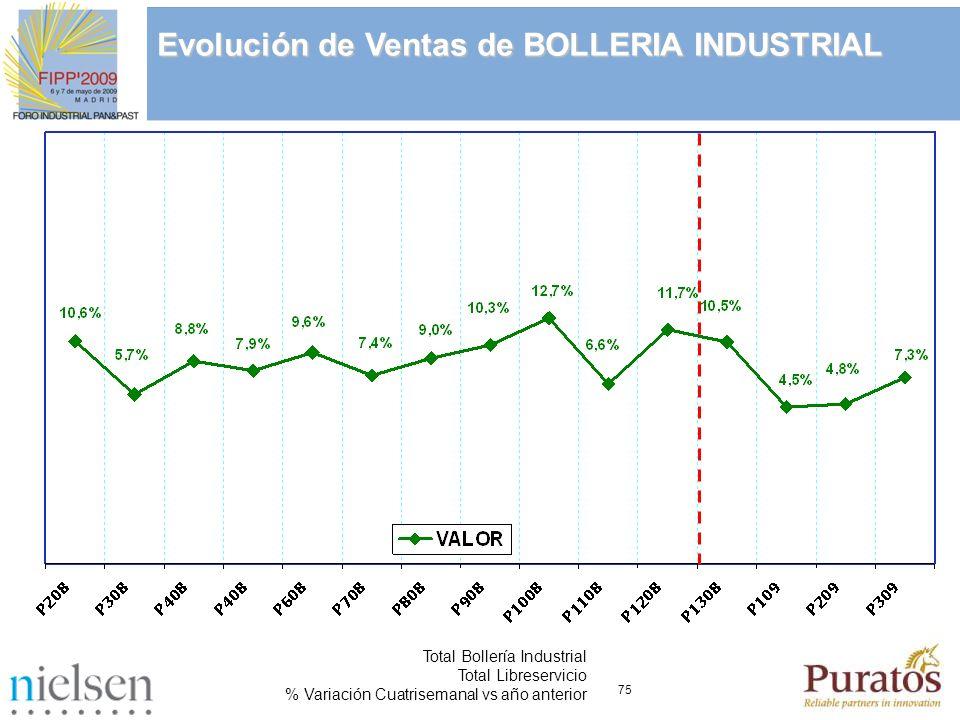 75 Total Bollería Industrial Total Libreservicio % Variación Cuatrisemanal vs año anterior Evolución de Ventas de BOLLERIA INDUSTRIAL