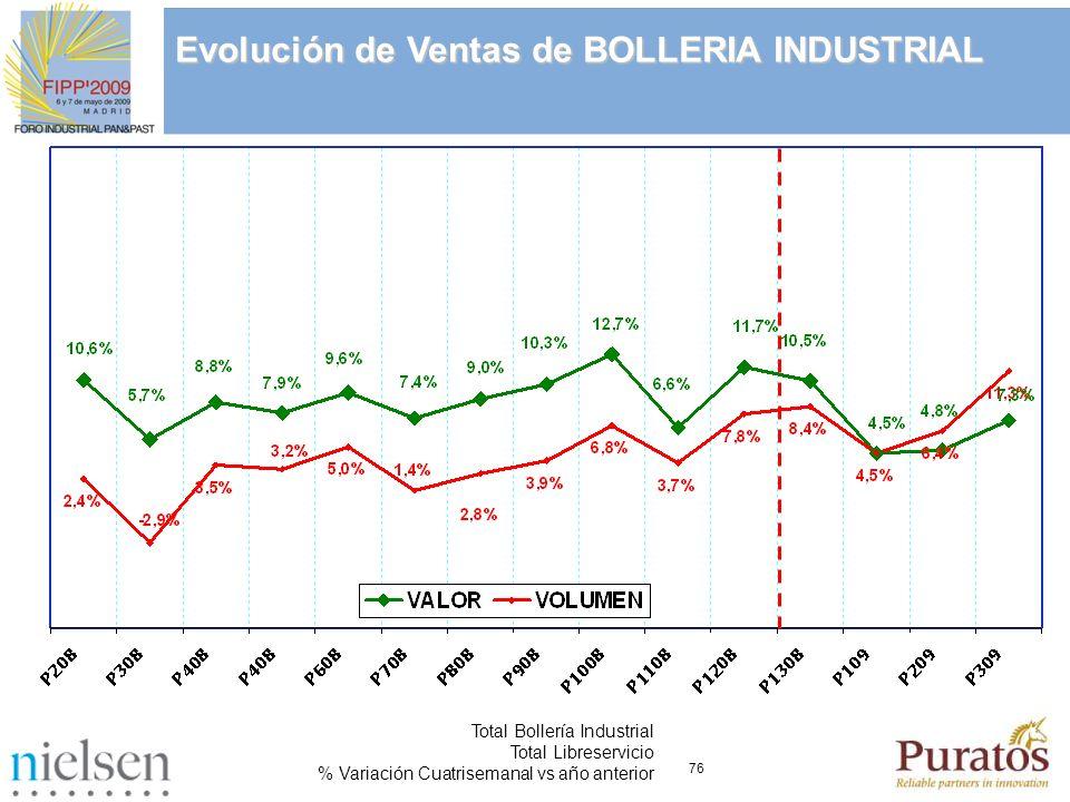 76 Total Bollería Industrial Total Libreservicio % Variación Cuatrisemanal vs año anterior Evolución de Ventas de BOLLERIA INDUSTRIAL