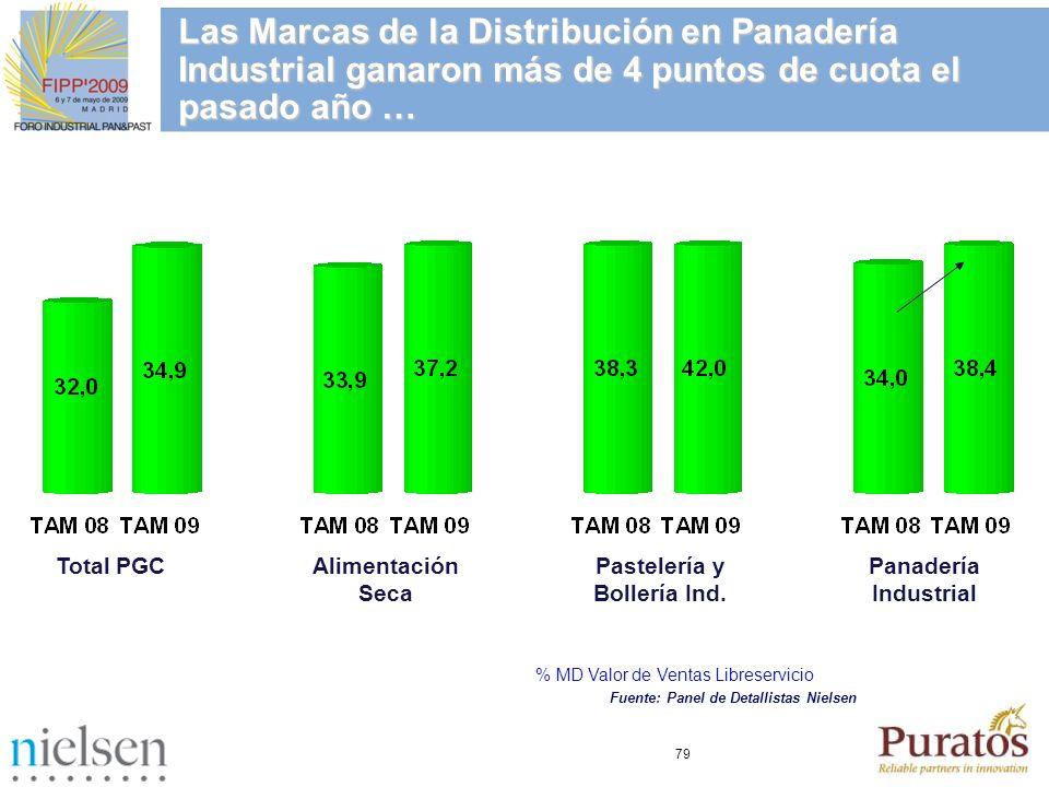 79 Total PGCAlimentación Seca Pastelería y Bollería Ind. Panadería Industrial % MD Valor de Ventas Libreservicio Las Marcas de la Distribución en Pana