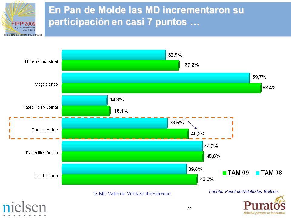 80 En Pan de Molde las MD incrementaron su participación en casi 7 puntos … % MD Valor de Ventas Libreservicio Fuente: Panel de Detallistas Nielsen