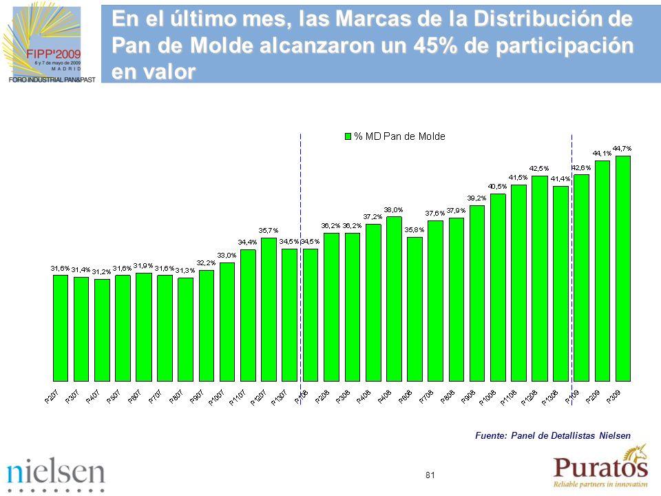 81 En el último mes, las Marcas de la Distribución de Pan de Molde alcanzaron un 45% de participación en valor Fuente: Panel de Detallistas Nielsen