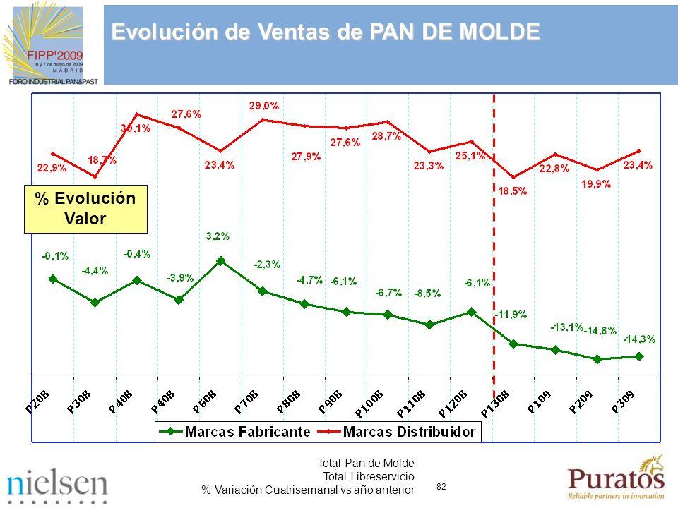 82 Total Pan de Molde Total Libreservicio % Variación Cuatrisemanal vs año anterior Evolución de Ventas de PAN DE MOLDE % Evolución Valor