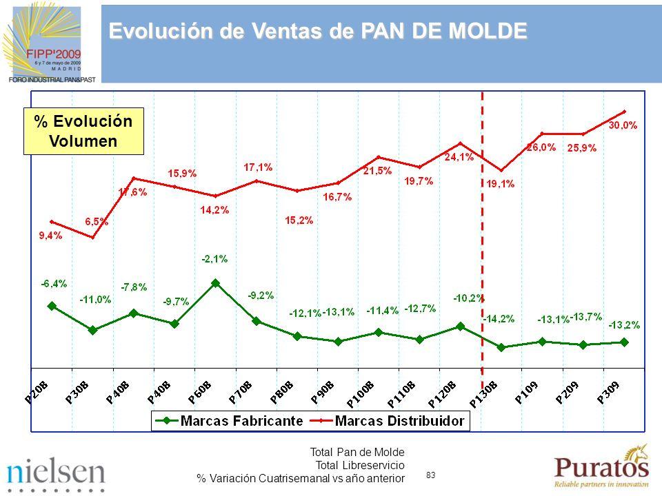 83 Total Pan de Molde Total Libreservicio % Variación Cuatrisemanal vs año anterior Evolución de Ventas de PAN DE MOLDE % Evolución Volumen