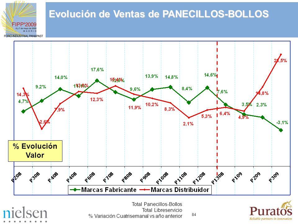 84 Total Panecillos-Bollos Total Libreservicio % Variación Cuatrisemanal vs año anterior Evolución de Ventas de PANECILLOS-BOLLOS % Evolución Valor