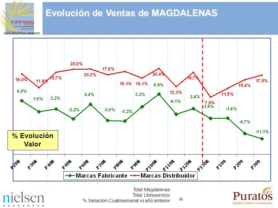 86 Total Magdalenas Total Libreservicio % Variación Cuatrisemanal vs año anterior Evolución de Ventas de MAGDALENAS % Evolución Valor