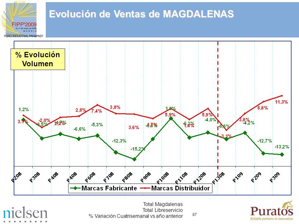 87 Total Magdalenas Total Libreservicio % Variación Cuatrisemanal vs año anterior Evolución de Ventas de MAGDALENAS % Evolución Volumen