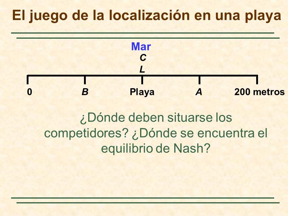 El juego de la localización en una playa ¿Dónde deben situarse los competidores? ¿Dónde se encuentra el equilibrio de Nash? Mar 0BPlayaA200 metros CLC