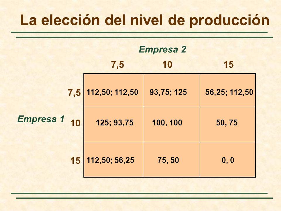 La elección del nivel de producción Empresa 1 7,5 Empresa 2 112,50; 112,5056,25; 112,50 0, 0112,50; 56,25 125; 93,7550, 75 93,75; 125 75, 50 100, 100