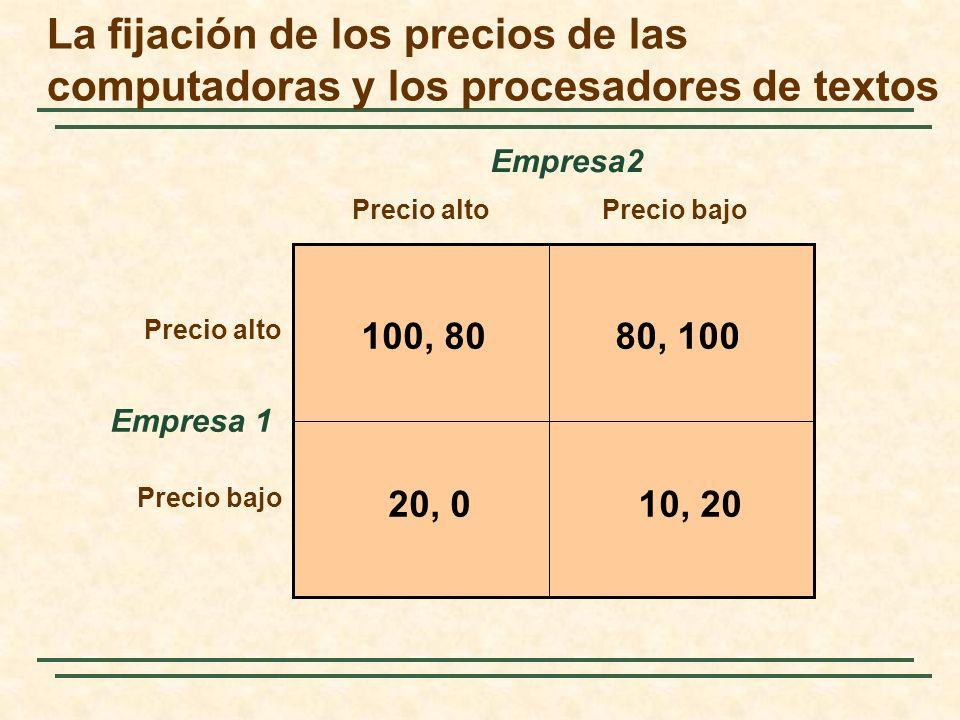 La fijación de los precios de las computadoras y los procesadores de textos Empresa 1 Precio altoPrecio bajo Precio alto Precio bajo Empresa2 100, 808