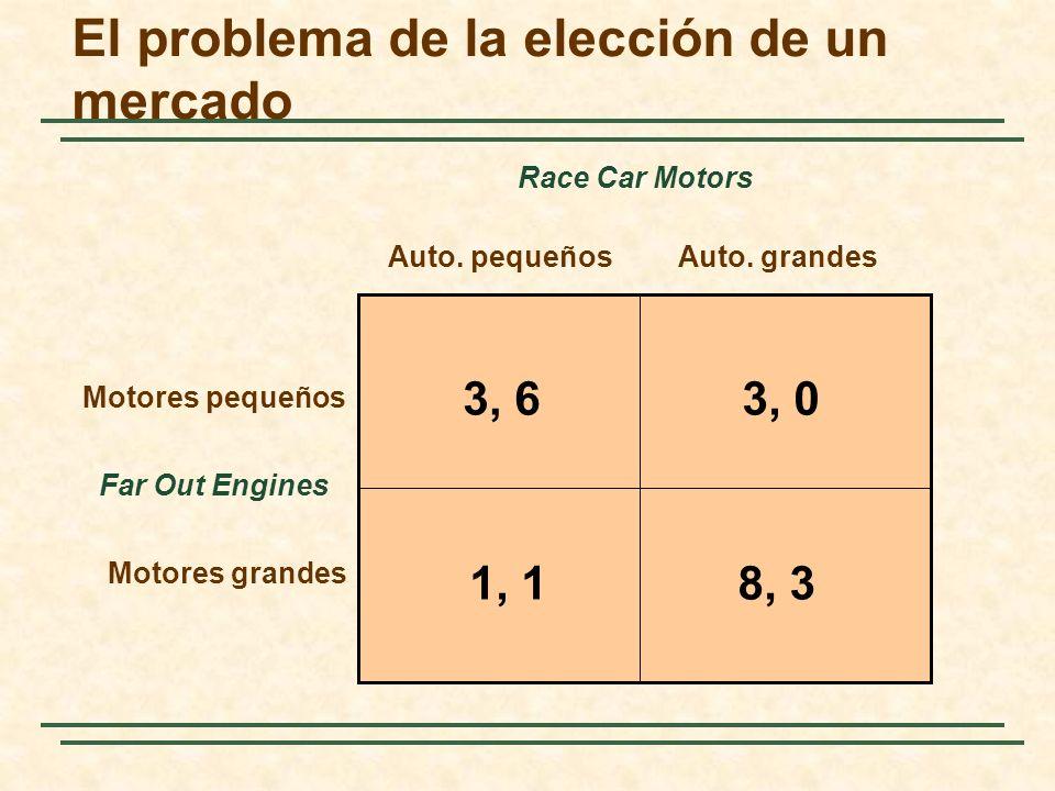 El problema de la elección de un mercado Far Out Engines Auto. pequeñosAuto. grandes Motores pequeños Motores grandes Race Car Motors 3, 63, 0 8, 31,