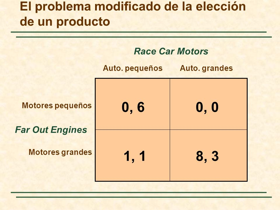 El problema modificado de la elección de un producto 0, 60, 0 8, 31, 1 Far Out Engines Auto. pequeñosAuto. grandes Motores pequeños Motores grandes Ra