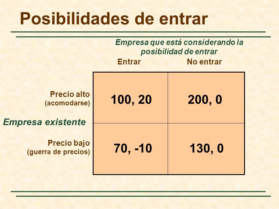 Posibilidades de entrar Empresa existente EntrarNo entrar Precio alto (acomodarse) Precio bajo (guerra de precios) Empresa que está considerando la po