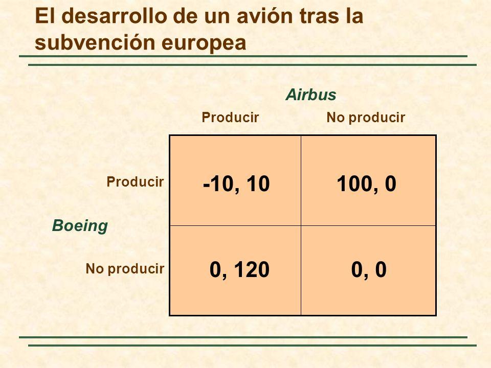 El desarrollo de un avión tras la subvención europea Boeing ProducirNo producir Airbus -10, 10100, 0 0, 00, 120 Producir No producir