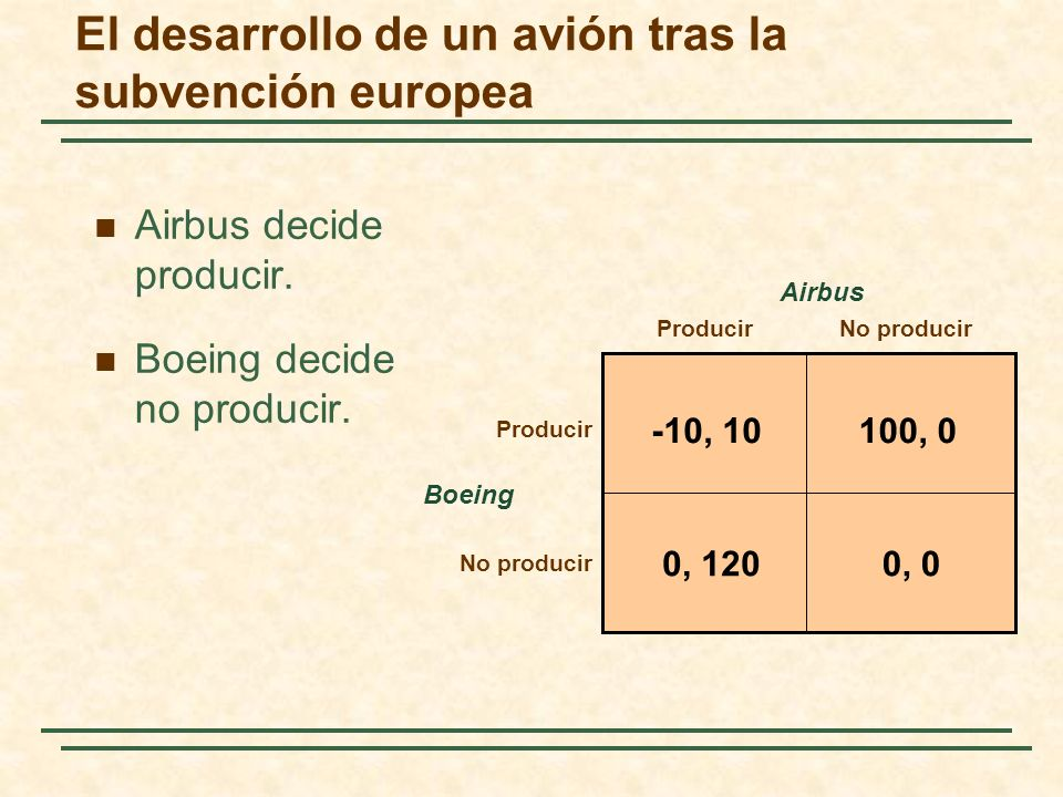 Boeing ProducirNo producir Airbus -10, 10100, 0 0, 00, 120 Producir No producir Airbus decide producir. Boeing decide no producir. El desarrollo de un