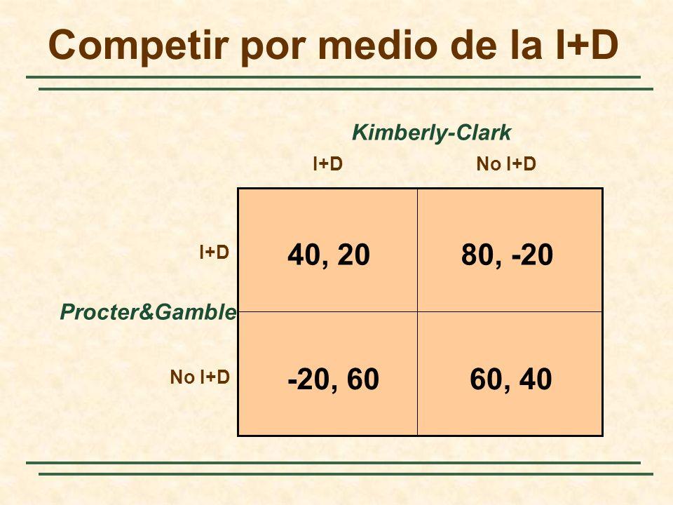 Competir por medio de la I+D Procter&Gamble I+DNo I+D I+D No I+D Kimberly-Clark 40, 2080, -20 60, 40-20, 60