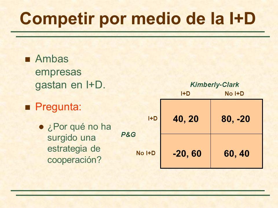 Competir por medio de la I+D P&G I+DNo I+D I+D No I+D Kimberly-Clark 40, 2080, -20 60, 40-20, 60 Ambas empresas gastan en I+D. Pregunta: ¿Por qué no h
