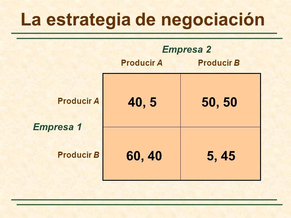 La estrategia de negociación Empresa 1 Producir AProducir B Producir A Producir B Empresa 2 40, 550, 50 5, 4560, 40